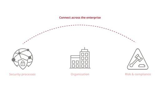 RSA Showcase | Archer Suite, NetWitness Platform and SecurID
