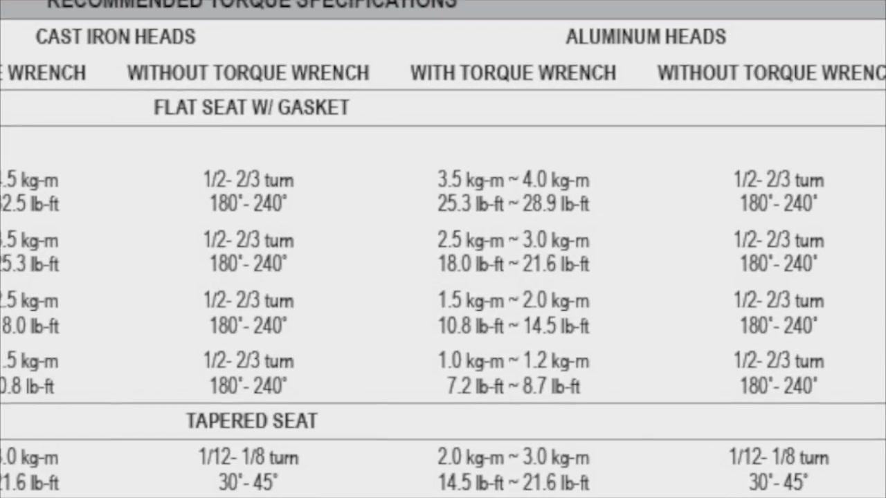 Spark Plug Gap For    Hp Yamaha Motor